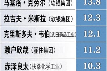 日本上市企业董事薪酬过亿者首超500人 排名前10中软银集团占4个